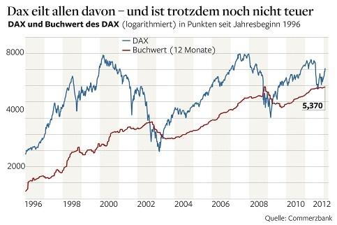 Die Wertentwicklung des Deutschen Aktienindex (DAX)