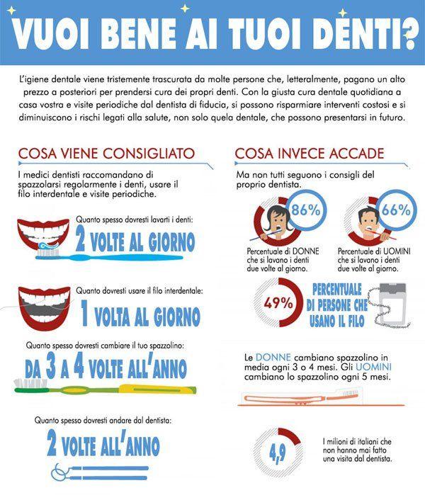 infografica denti