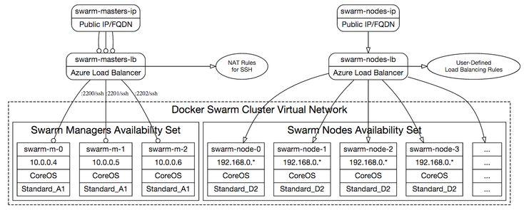 Docker Swarm Cluster on Azure Network Topology