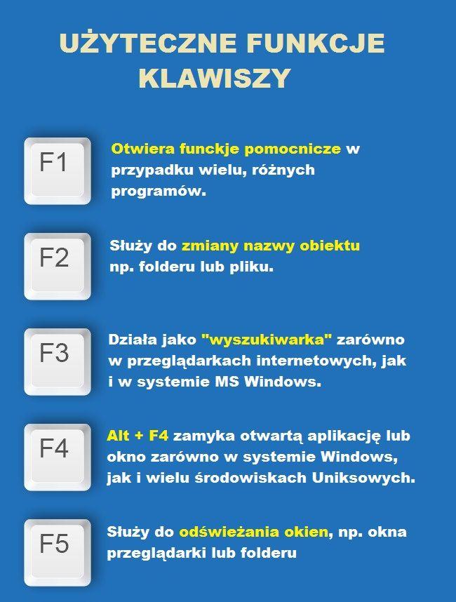 Przyciski na klawiaturze od F1 do F12 mogą zaoszczędzić sporo czasu. Każdy powinien znać ich funkcje | Popularne.pl