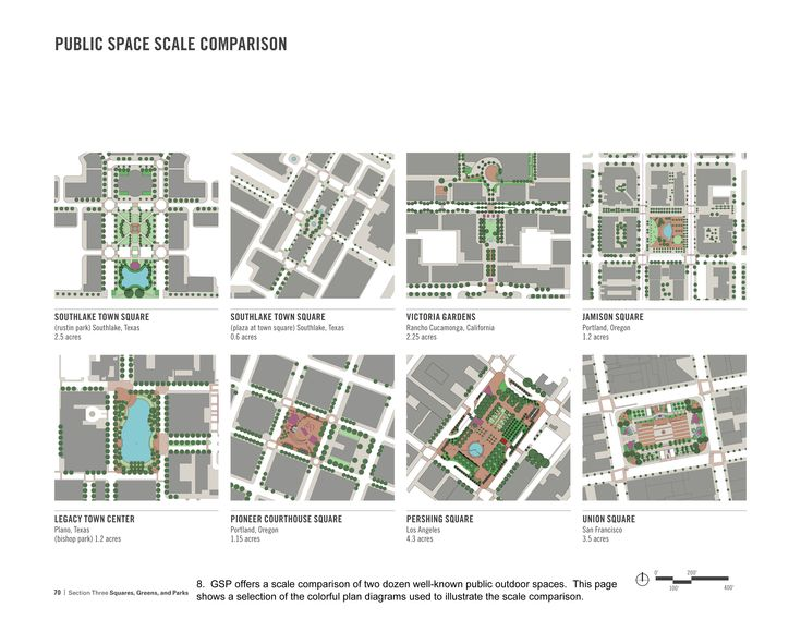 Image result for landscape and urban planning evaluation for Architecture 9 square grid