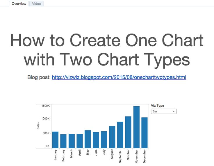 Tableau Tip Tuesday: Create One Chart with Two Chart Types