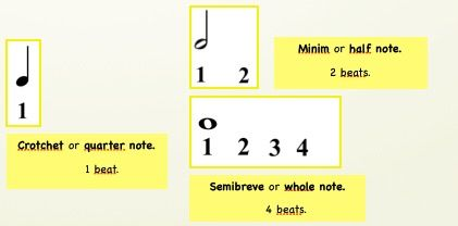 Lesson 2.3 Rhythm: half note, whole note and the quarter note.