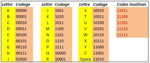 Codage des lettres de l'alphabet sur un mot de cinq bits.