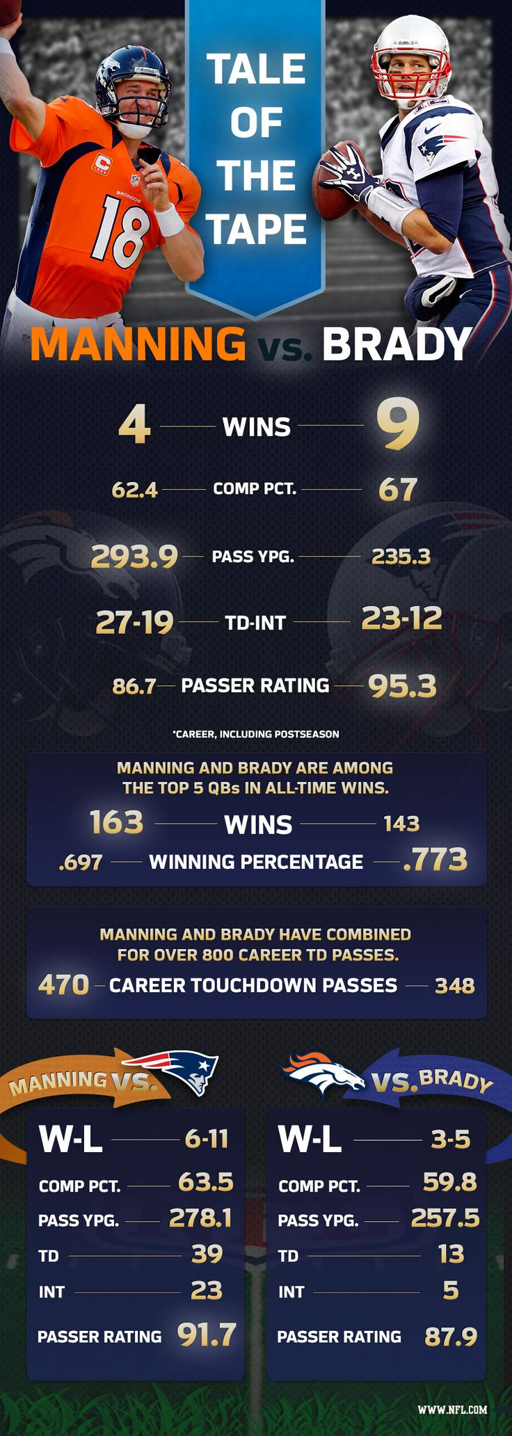 "We have our tickets! Tale of the Tape: Peyton Manning vs. Tom Brady - NFL.com ""Despite Tom Brady's great record of 9-4 against Peyton Manning, he is 3-5 in his career vs. the Denver Broncos, making them the only team in the NFL to have a winning record against Brady."""