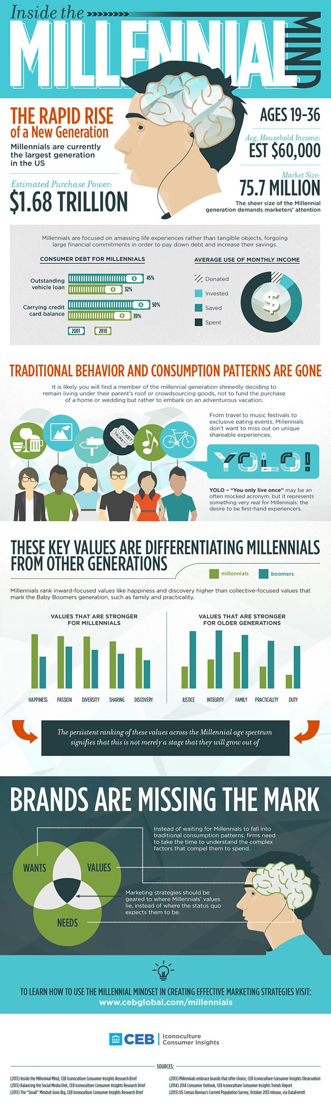 CEB Iconoculture | Inside the Millennial Mind Infographic