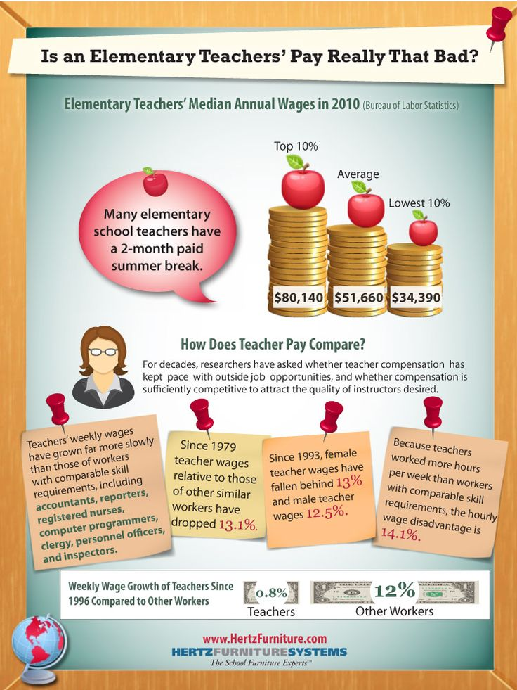 psdSalary4 Is An Elementary Teachers Pay Really That Bad?