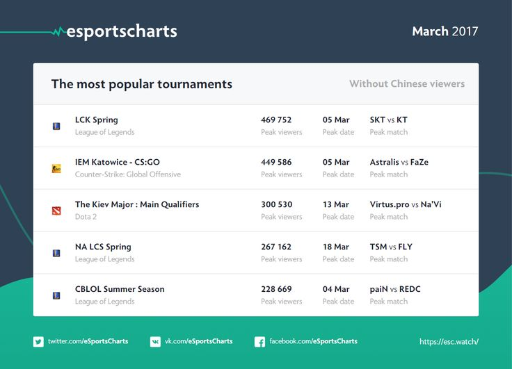 Most popular eSports tournaments of March (excluding Chinese viewers)