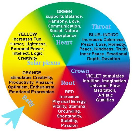 Colors and the Chakras