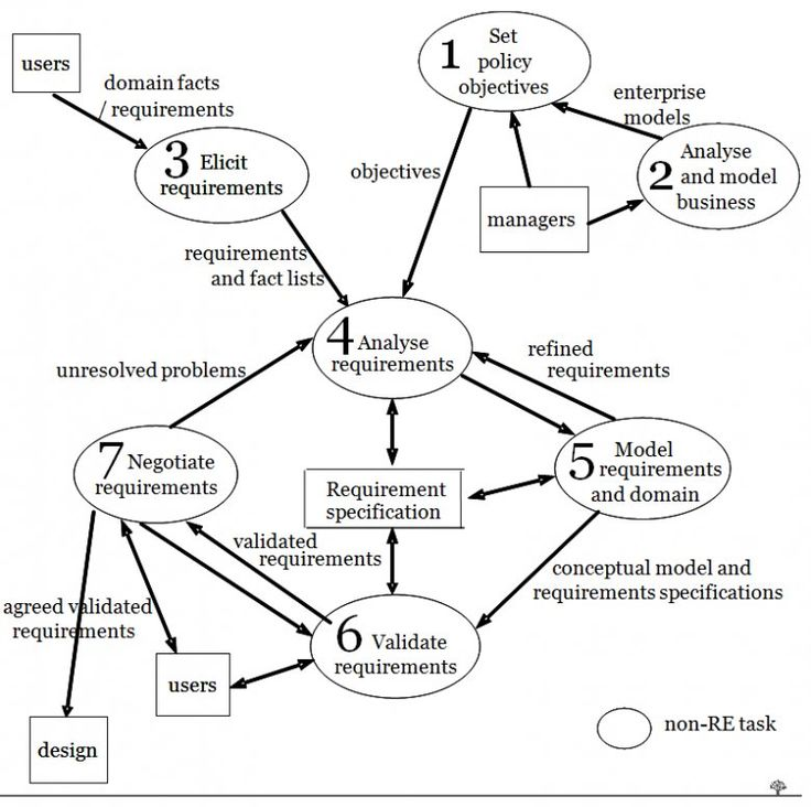 Goal-oriented pathway for Requirements Engineering