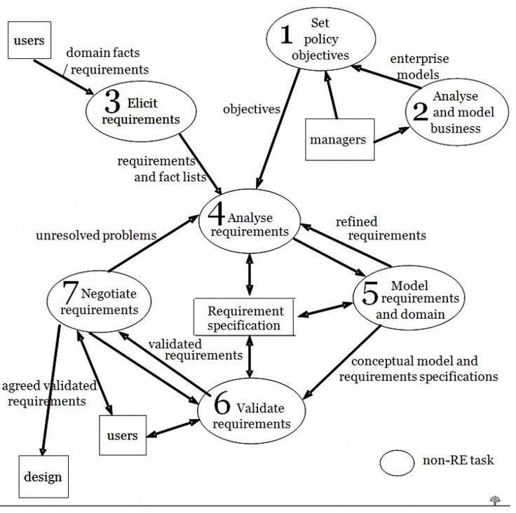Process Flow Diagram Kanban