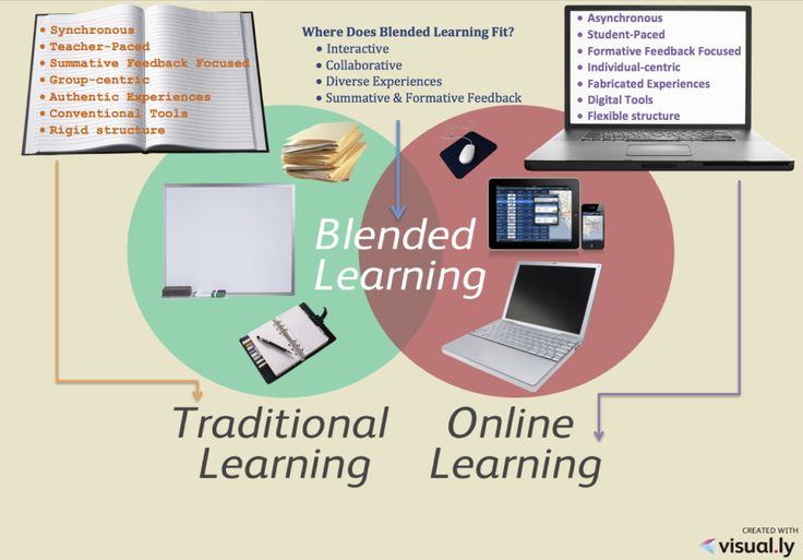 online learning v s traditional classroom learning Pros and cons of campus learning vs online out of elearning industry by signing as well for learning in classroom and learning fully online.
