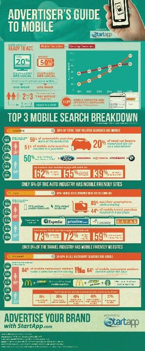 Advertiser's Guide to Mobile #infografía #infographic