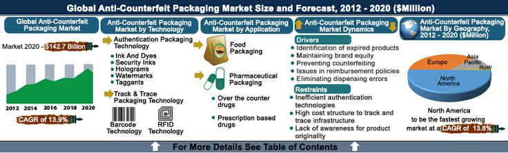global anti counterfeit packaging marke Anti-counterfeit electronics packaging report by material, application, and geography – global forecast to 2022 is a professional and in-depth research report on.