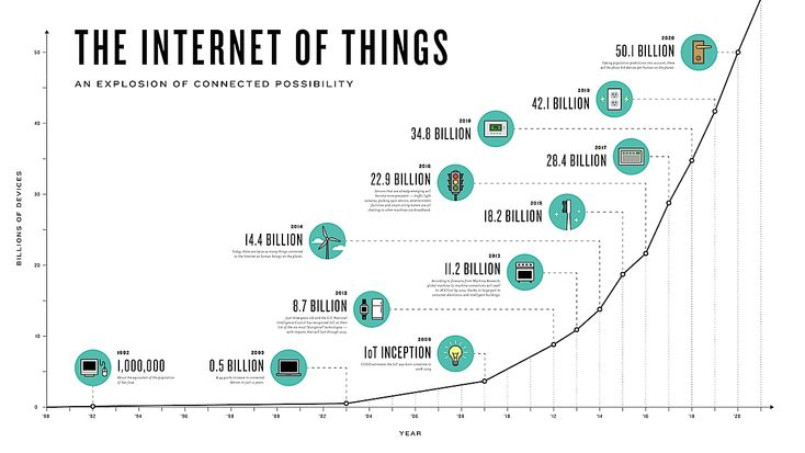 Internet of Things forecast exponential grow