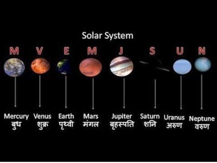 22+ Celestial names in hindi ideas