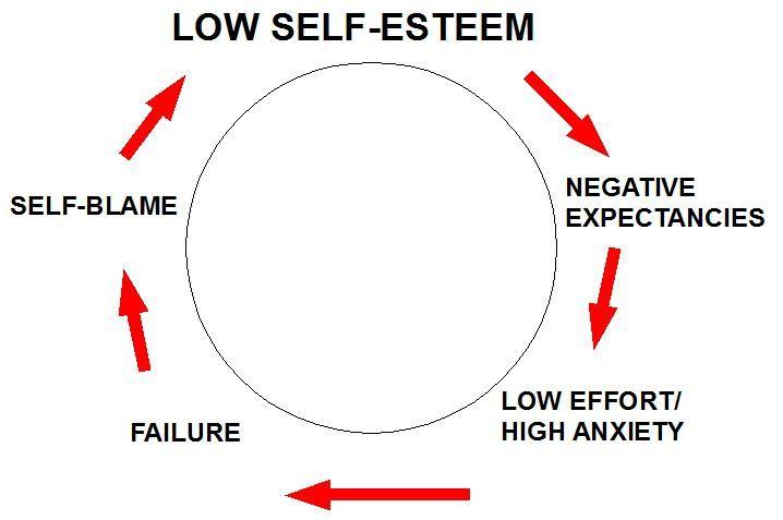 low self esteem diagram google search social anxiety. Black Bedroom Furniture Sets. Home Design Ideas