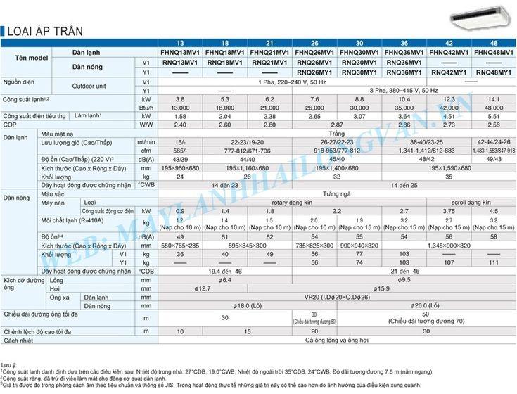 Máy lạnh áp trần Daikin FHNQ18MV1/RNQ18MV1 Gas R410a - 2.0HP - 2.0 Ngựa chính hãng giá rẻ nhất - LH 0909 787 022