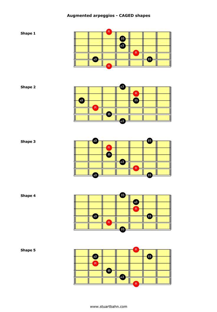 Augmented Chords Guitar