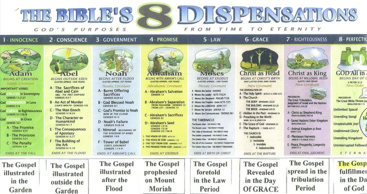 Dispensationalism