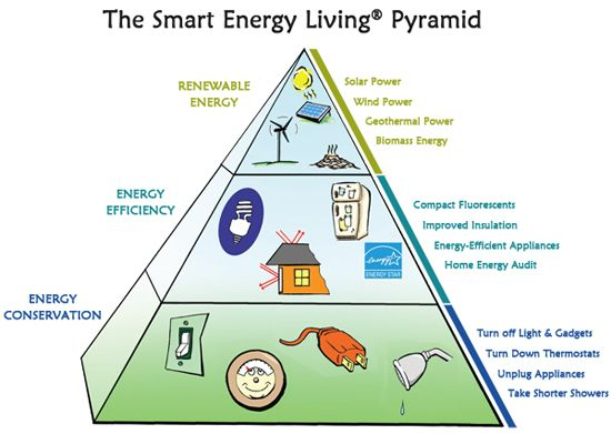 e smart energy efficiency essay Neep and epa have teamed up to explore some of the similarities and differences between a smart thermostat and more traditional efficiency measures and help the industry understand how these devices fit into the future of energy efficiency.