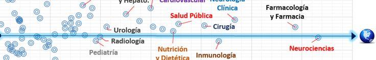 Radiografía bibliométrica de la investigación biomédica española