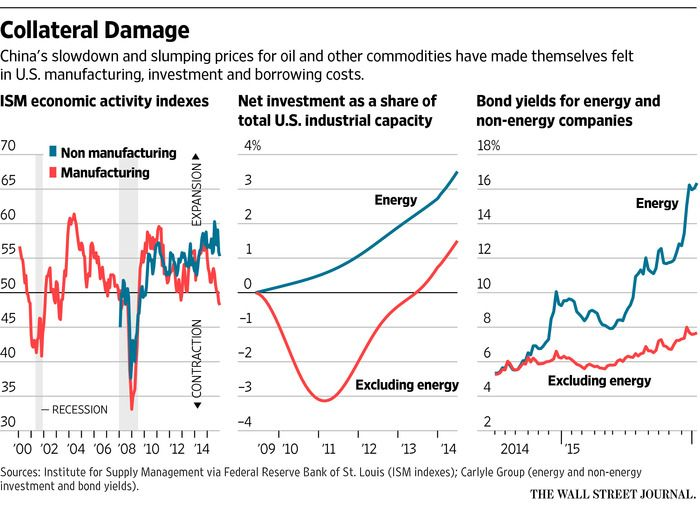 Greg Ip's Capital Account: China's waning appetite for commodities and the oil-price war are rippling through markets and supply chains in ways that are having a disproportionate impact on U.S. manufacturing and financial markets. It doesn't spell recession, at least not yet, but it shows the peril of faulty assumptions.
