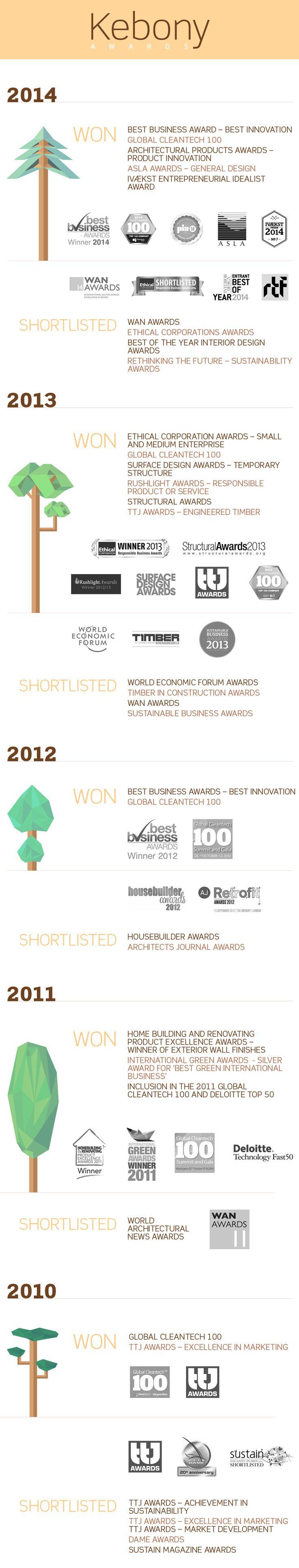 Kebony - Awards won and nominated since 2010