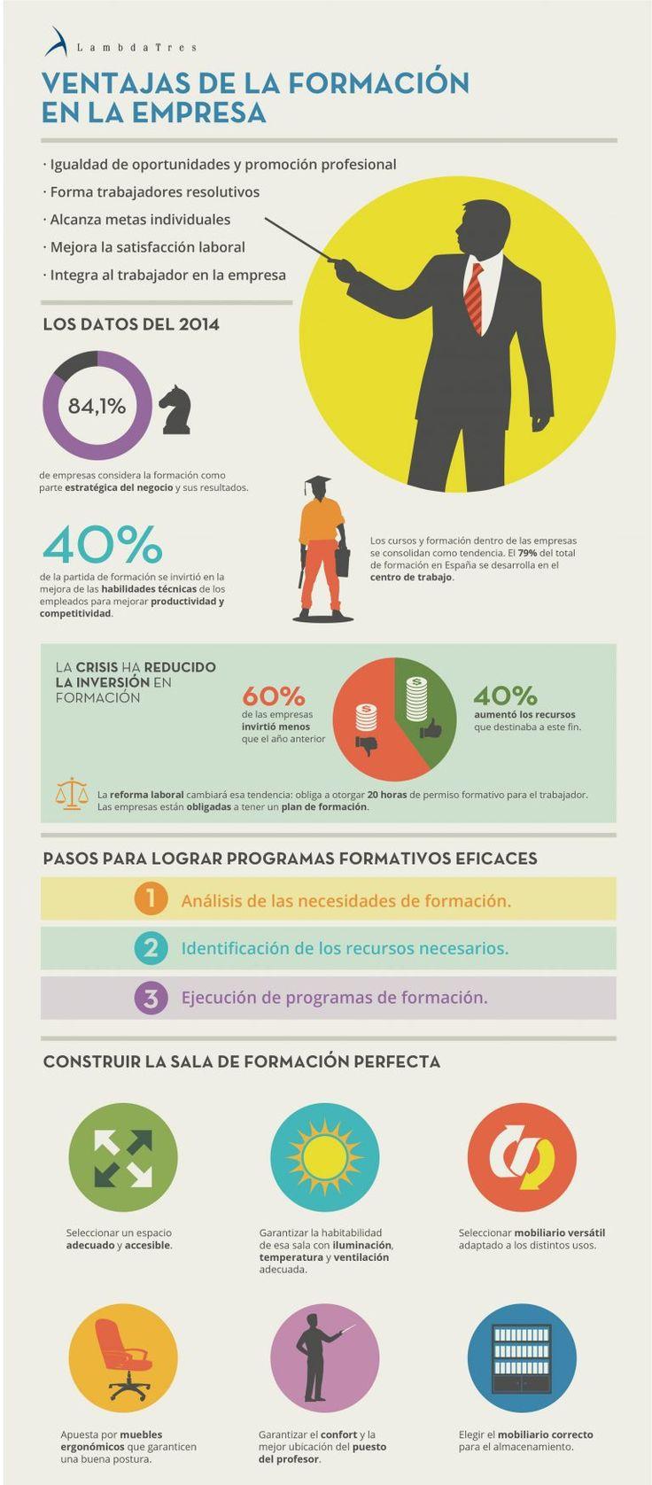 Infografía: Ventajas de la formación en la empresa