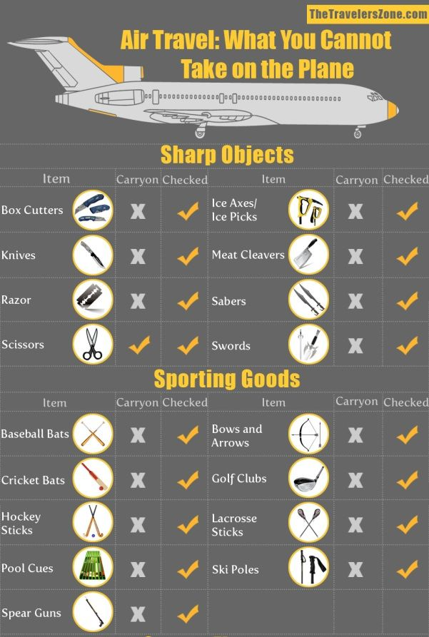 Chart: What You Should Take While Traveling Abroad - Air Travel - Airplane - Luggage - Carry on - Packing - Flying - How to