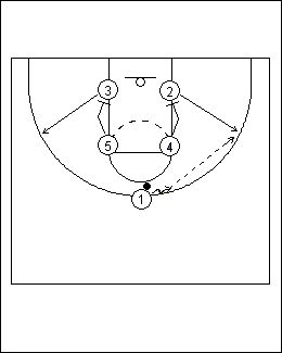 basketball diagrams, simple youth basketball plays, basketball plays, youth basketball plays, coaching basketball, basketball coaching,