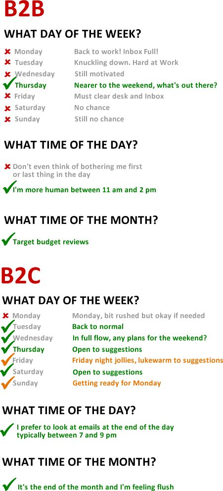 Email Timing - B2B and B2C - Best Time of Day, Week and Month to send out emails #emailmarketing