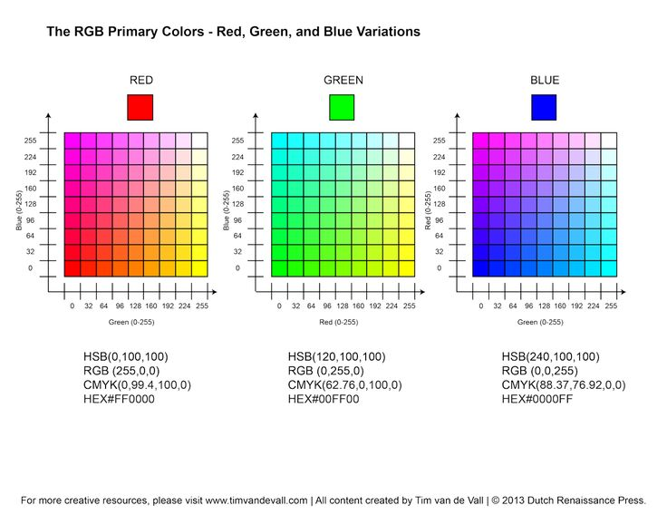 RGB Color Chart That Corresponds To Human Eye Receptors