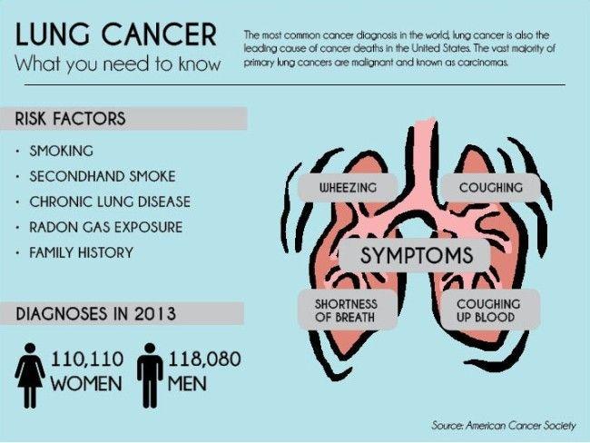 LungCancerInfographic-650x488.jpg 650×488 pixels