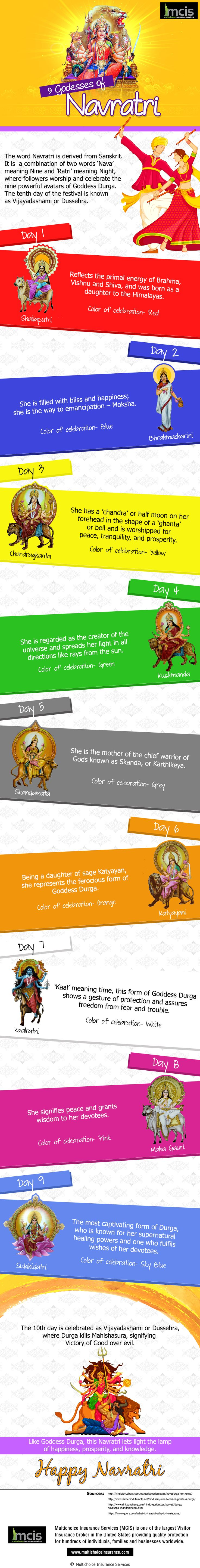 Navratri is a celebration of the 9 avatars of Goddess Durga. This celestial infographic tells you what is their significance and the colors of celebration for each day. #Navratri #Goddesses #Celebration #DurgaPuja #MCIS