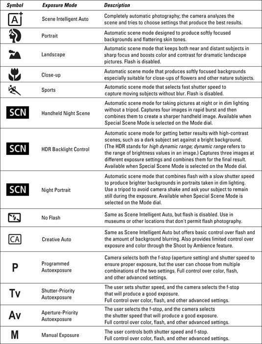 Canon t5i cheat sheet