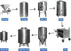 Equipment that you need to start microbrewery all about microbrewery: Follow Microbrewery is easy on Tumblr!