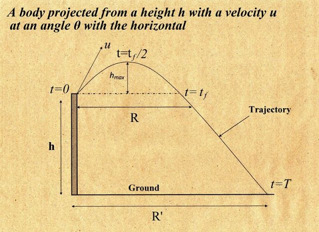 MATHEMATICS ENCYCLOPEDIA: PROJECTILE MOTION PART 3