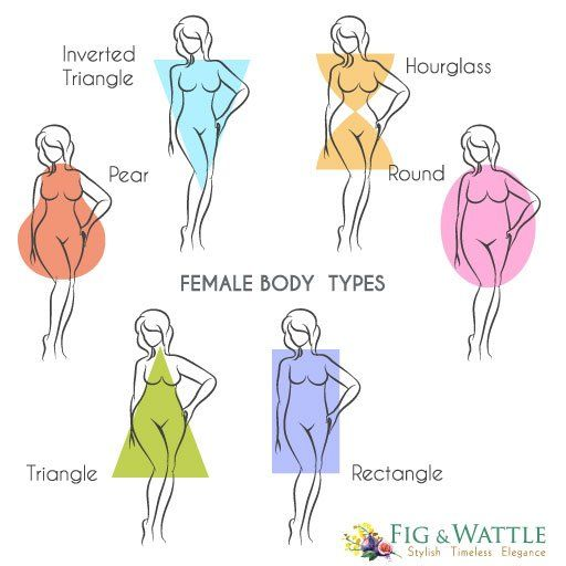 Knowing your body type is the basic thing to know about yourself. Everything works around this, so this is the biggest fashion tip or advice that anyone can give you. #figandwattle #fashion #fashionista #fashionable  #bodytype
