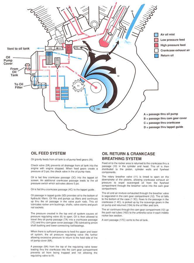 Oil Feed | SchematicsDiagrams | Harley davidson