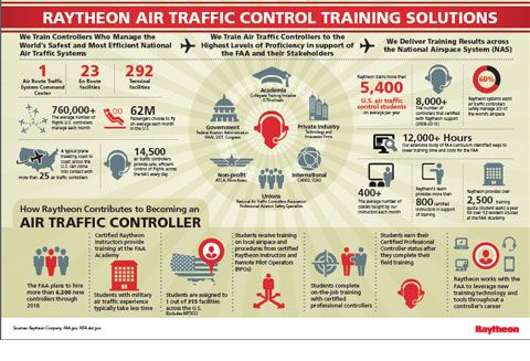 Air Traffic Controller anessay