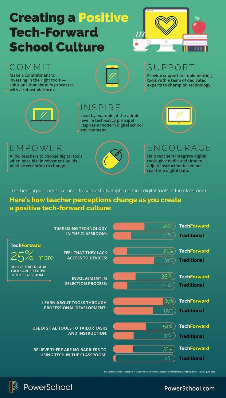Educational infographic : This infographic shows how to create a positive tech-forward school culture with