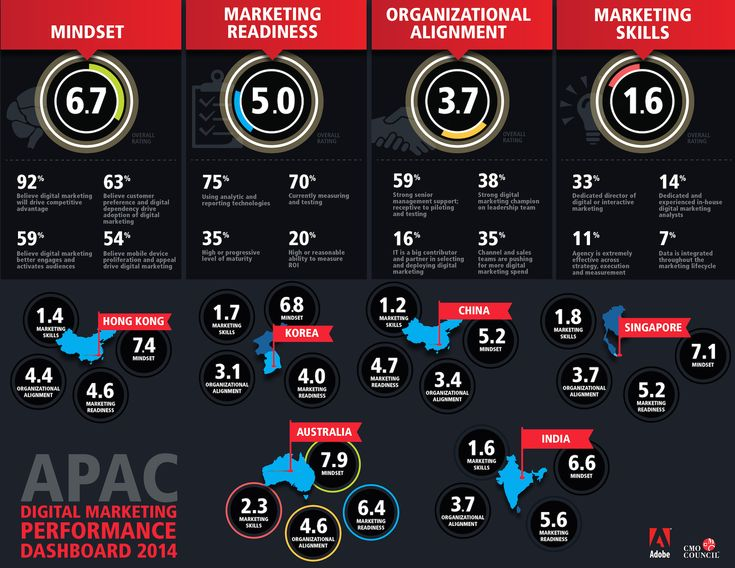 Digital marketing performance across Asia Pac