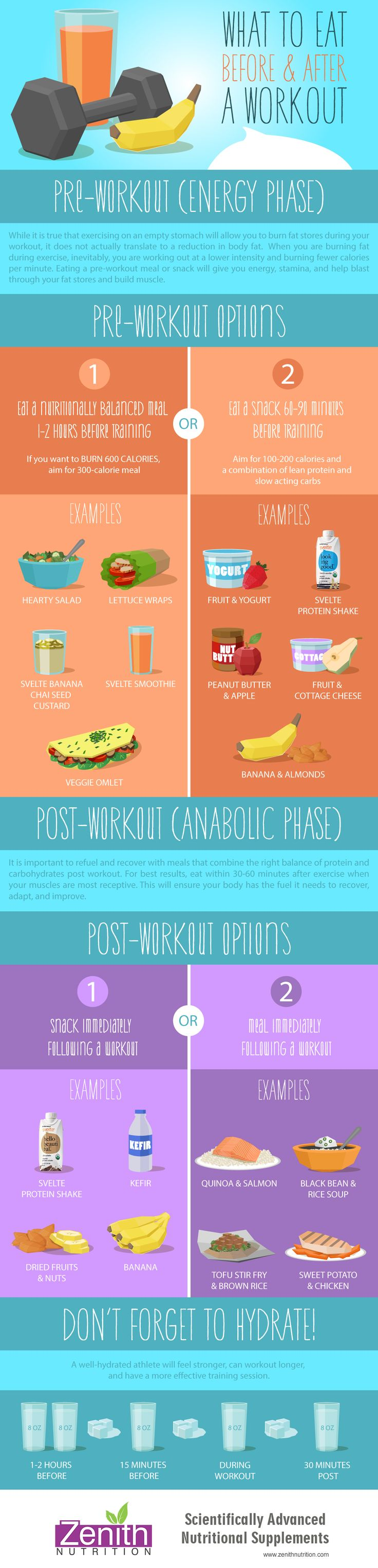 What To Eat Before And After Workout. Preworkout (Enery Phase), Post Work out (Anabolic Phase). Dont forget to hydrate. Best supplements from Zenith Nutrition. Health Supplements. Nutritional Supplements. Health Infographics