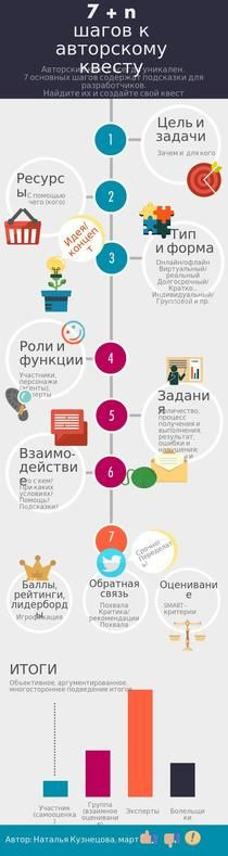 7+n шагов к авторскому квесту | Piktochart Infographic Editor