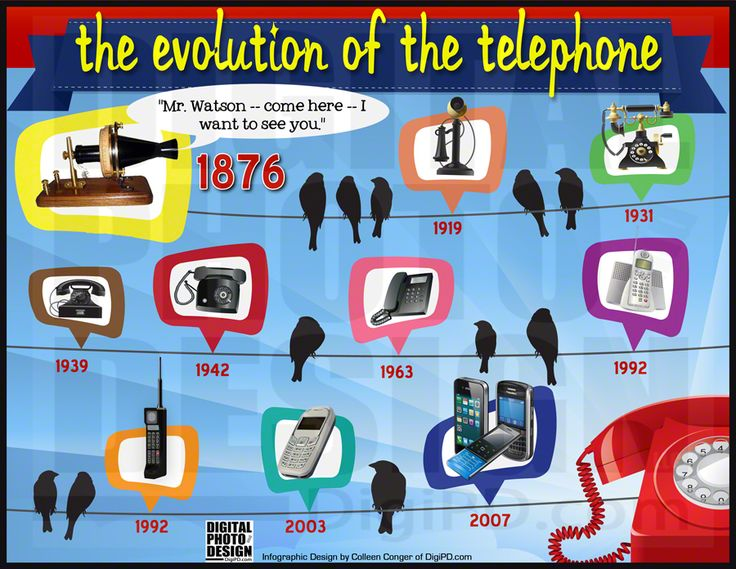 "IN 1876, Alexander Graham Bell's urgent request to Mr. Watson to ""Come here - I need you"" started a revolutionary journey for the telephone and how we"