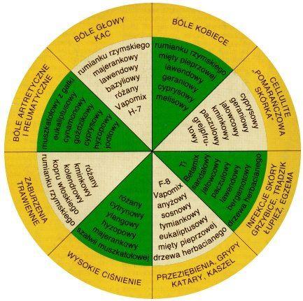 Jakie olejki na jakie schorzenia? - DrBeta - Aromaterapia 100% naturalne olejki eteryczne