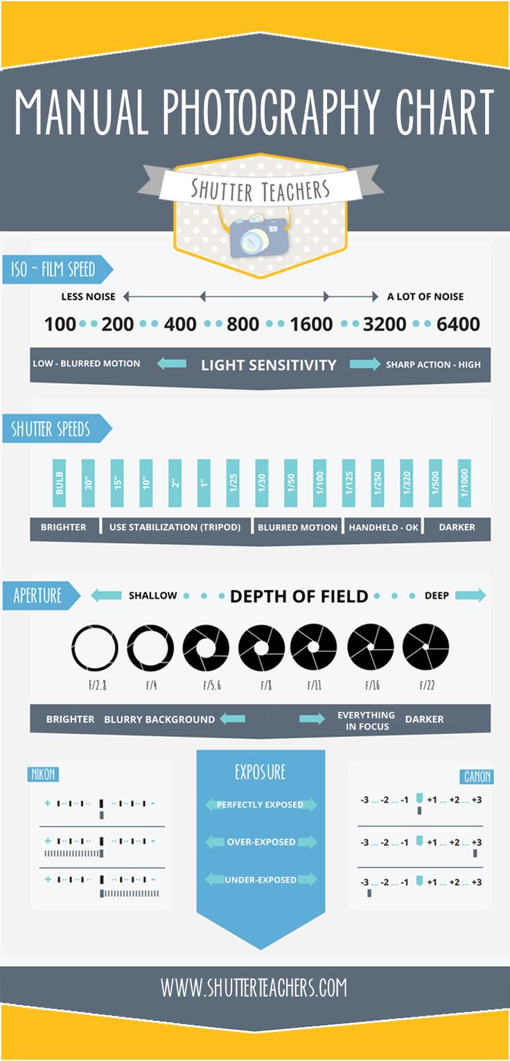 A guide to manual camera settings. #shootinmanual