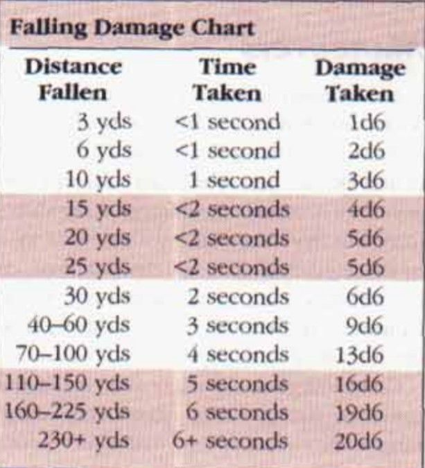 Fall Damage Dungeons And Dragons Homebrew Dungeon Master S Guide Dungens And Dragons