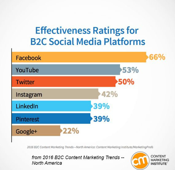 New Research Reveals Paid Social Media Effectiveness : Social Media Examiner